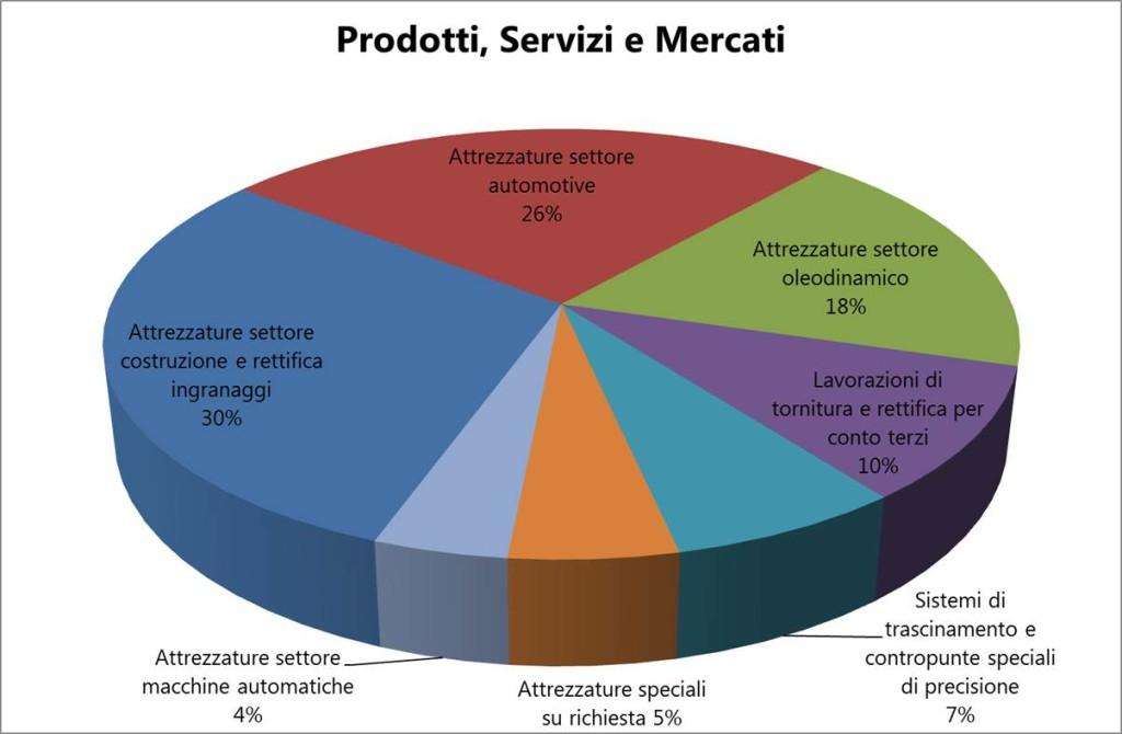 Prodotti Servizi e Mercati